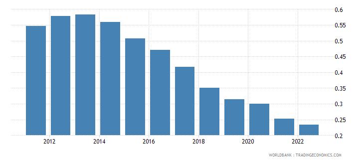 myanmar rural population growth annual percent wb data
