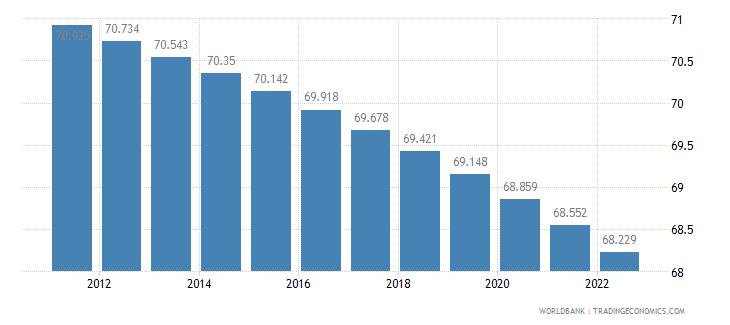 myanmar rural population percent of total population wb data