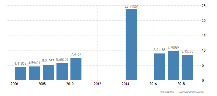 myanmar school enrollment preprimary male percent gross wb data