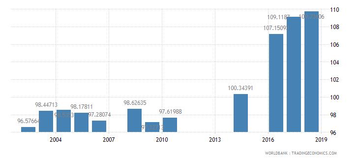 myanmar school enrollment primary female percent gross wb data