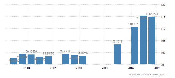myanmar school enrollment primary male percent gross wb data