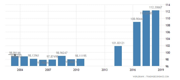 myanmar school enrollment primary percent gross wb data