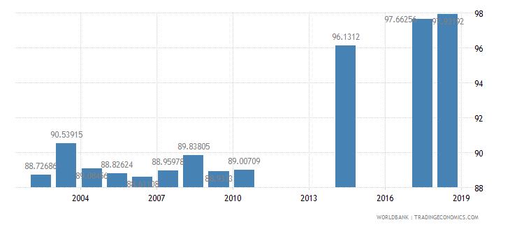 myanmar school enrollment primary percent net wb data