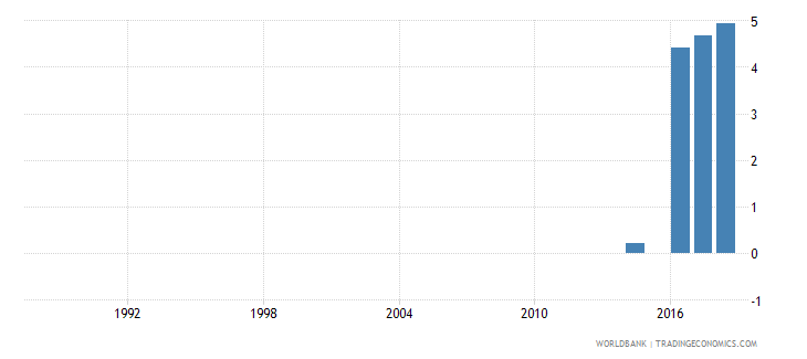 myanmar school enrollment primary private percent of total primary wb data