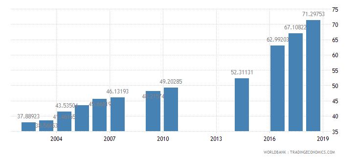 myanmar school enrollment secondary female percent gross wb data