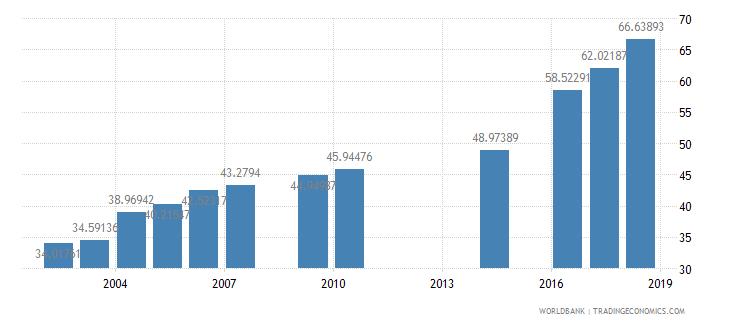 myanmar school enrollment secondary female percent net wb data