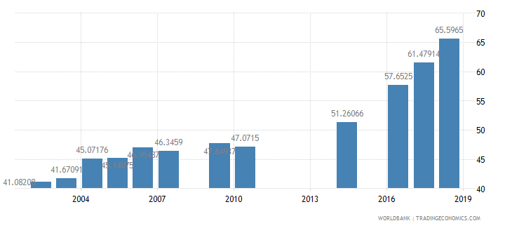 myanmar school enrollment secondary male percent gross wb data