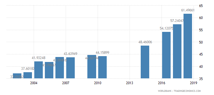 myanmar school enrollment secondary male percent net wb data