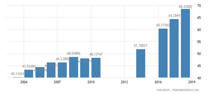 myanmar school enrollment secondary percent gross wb data