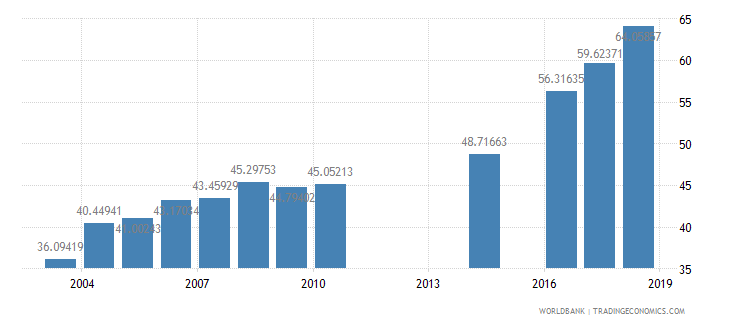 myanmar school enrollment secondary percent net wb data