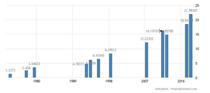 myanmar school enrollment tertiary female percent gross wb data