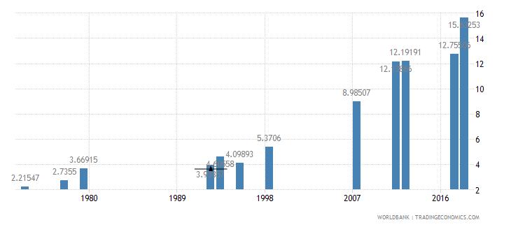 myanmar school enrollment tertiary male percent gross wb data