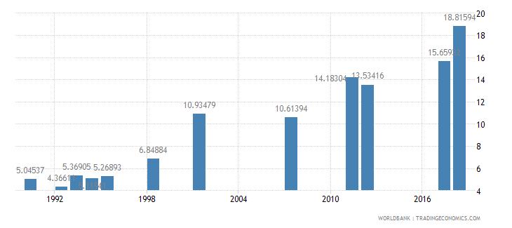myanmar school enrollment tertiary percent gross wb data