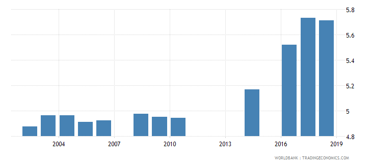 myanmar school life expectancy primary male years wb data