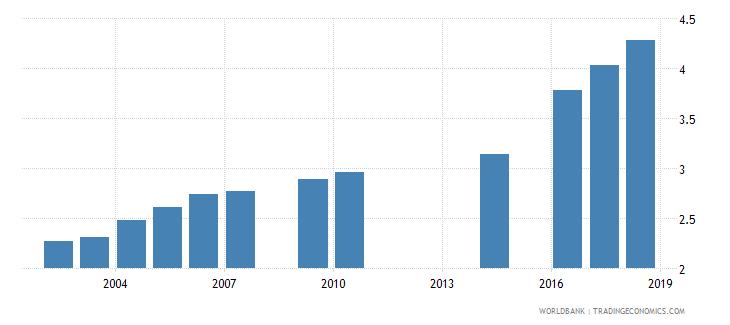 myanmar school life expectancy secondary female years wb data