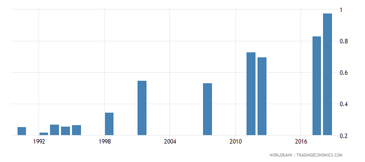 myanmar school life expectancy tertiary both sexes years wb data