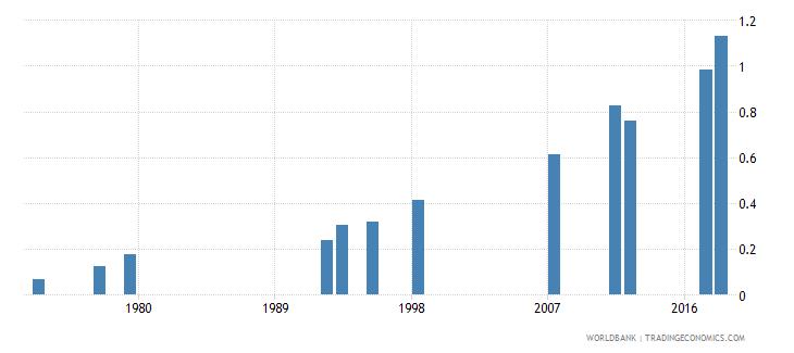 myanmar school life expectancy tertiary female years wb data