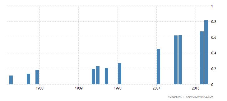 myanmar school life expectancy tertiary male years wb data