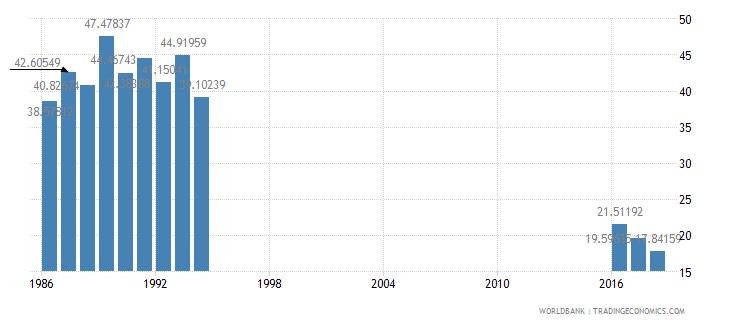 myanmar secondary education vocational pupils percent female wb data