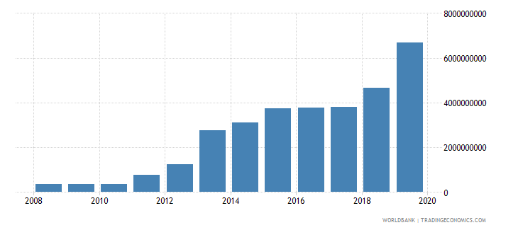 myanmar service exports bop us dollar wb data