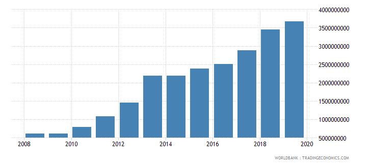 myanmar service imports bop us dollar wb data
