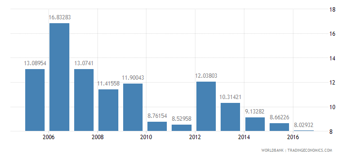 myanmar services etc  value added annual percent growth wb data
