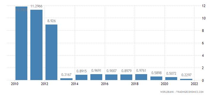 myanmar short term debt percent of total external debt wb data