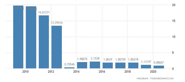 myanmar short term debt percent of total reserves wb data