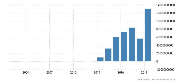 myanmar social contributions current lcu wb data