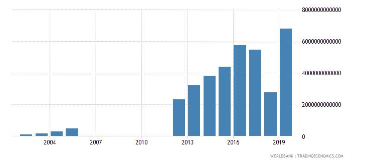 myanmar tax revenue current lcu wb data
