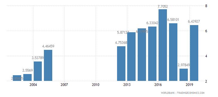 myanmar tax revenue percent of gdp wb data