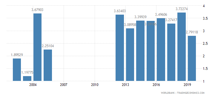 myanmar taxes on international trade percent of revenue wb data