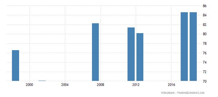 myanmar tertiary education teachers percent female wb data