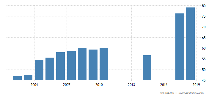 myanmar total net enrolment rate lower secondary both sexes percent wb data