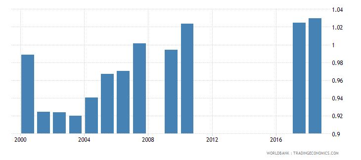 myanmar total net enrolment rate lower secondary gender parity index gpi wb data