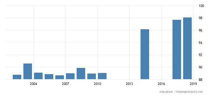 myanmar total net enrolment rate primary both sexes percent wb data