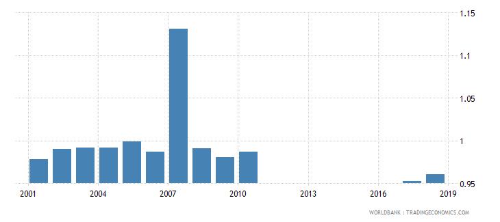 myanmar total net enrolment rate primary gender parity index gpi wb data