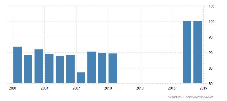 myanmar total net enrolment rate primary male percent wb data
