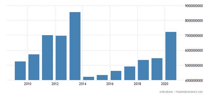 myanmar total reserves minus gold us dollar wb data