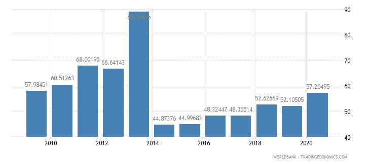 myanmar total reserves percent of total external debt wb data