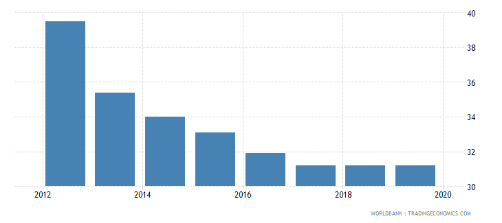 myanmar total tax rate percent of commercial profits wb data