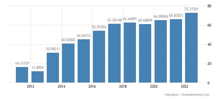 myanmar trade percent of gdp wb data
