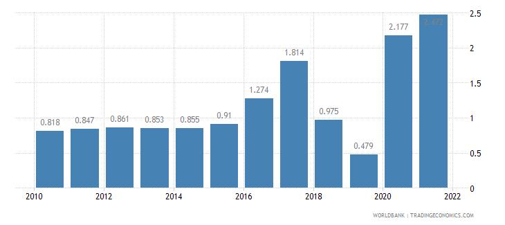 myanmar unemployment female percent of female labor force wb data