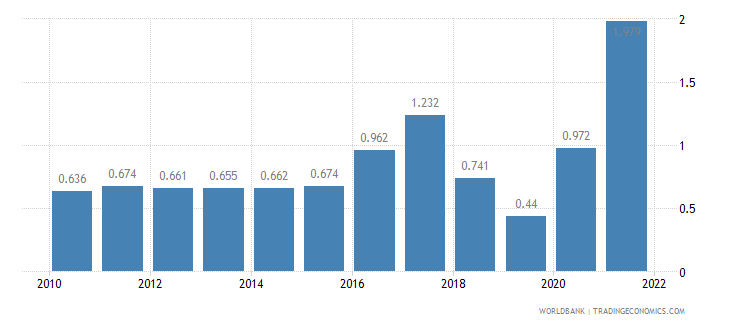 myanmar unemployment male percent of male labor force wb data