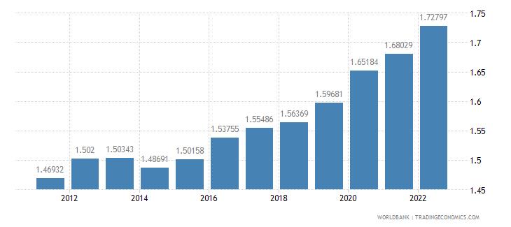 myanmar urban population growth annual percent wb data