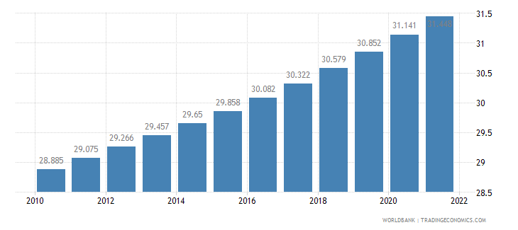 myanmar urban population percent of total wb data