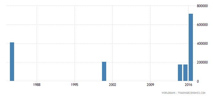 myanmar youth illiterate population 15 24 years male number wb data