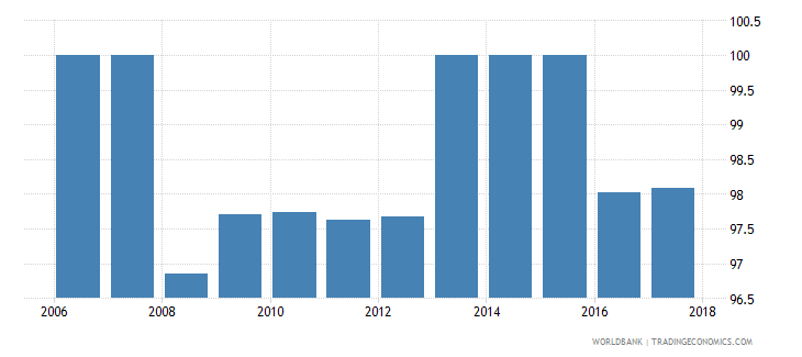 namibia 5 bank asset concentration wb data