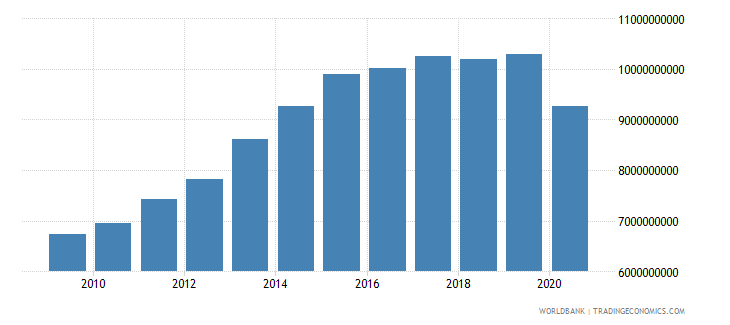 namibia adjusted net national income constant 2000 us dollar wb data