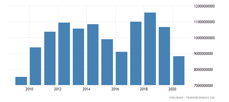 namibia adjusted net national income us dollar wb data